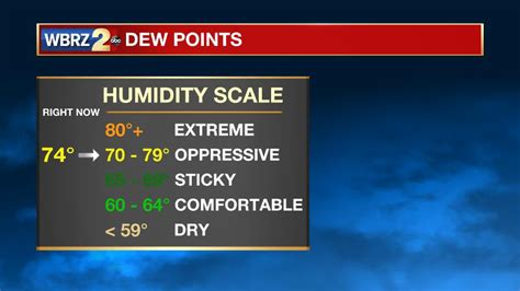 dew point comfort scale humidity vs dew points