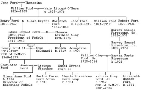 Ford Family Tree by Ford Genealogy
