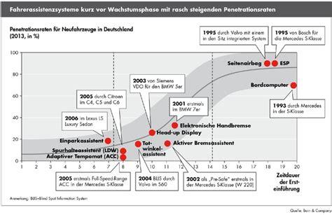 Versicherung Auto Unter 23 by Bain Analyse Zur Entwicklung Der Kfz Versicherung