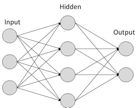 tutorialspoint artificial intelligence artificial intelligence neural networks