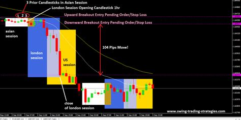 swing trading ideas how to trade the london breakout strategy for forex