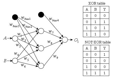 Network Layout Algorithm | tech algorithm com interconnected neural network and the