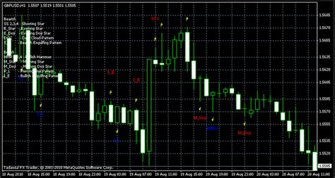 candlestick pattern recognition online buyber cpr mt4 forex best indicator check the best