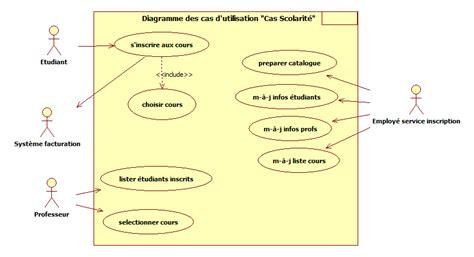 diagramme des cas d utilisation exercice corrigé corrig 233 exercice uml gestion de scolarit 233 computer