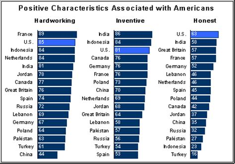 What Qualities Make An American Positive Characteristics Associated With Americans Pew Research Center