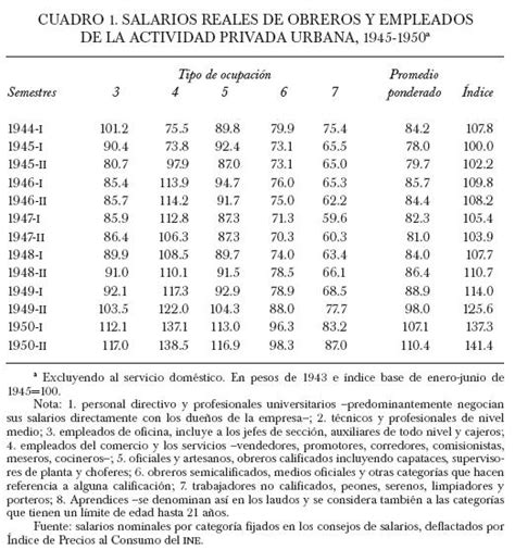 sueldos asimilados 2016 salario asimilados 2016 tabla de salarios 2016 espa