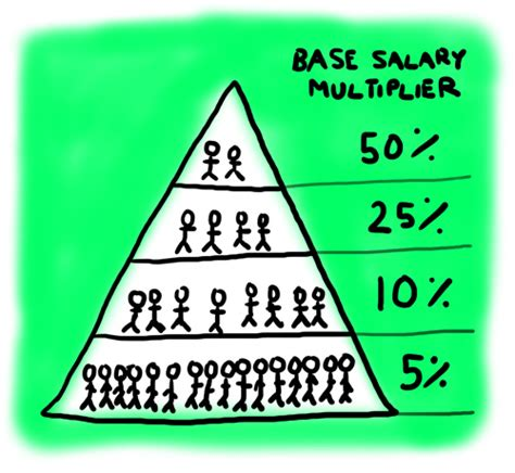Mba Mondays by Employee Equity How Much Mba Mondays Illustrated
