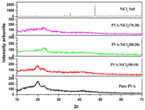 xrd pattern of pva structural and electrical properties of pure and nicl 2