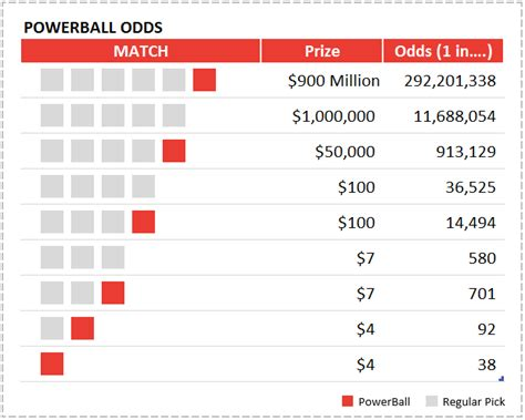Powerball Spreadsheet by Excel Powerball Lottery Ticket Checker Spreadsheet The