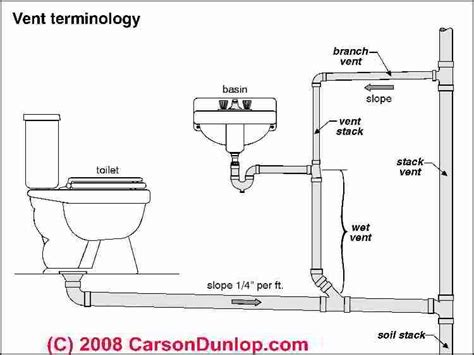 Plumbing Vents Code Definitions Specifications Of Types | plumbing circuit vent diagram plumbing and piping diagram