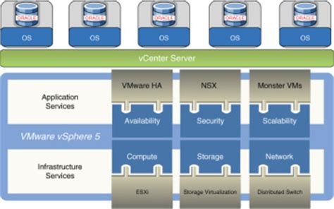 ref 70 765 provisioning sql databases books virtualizing oracle databases on vsphere benefits and