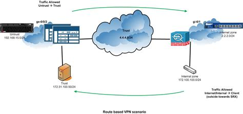 vpn tunnel visio stencil dmz visio diagram vpn wiring library