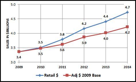 the pet market bounces back 2009 gt 2014 part 1 pet services pet business professor