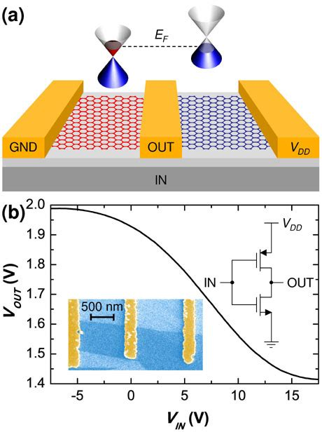 fet transistor graphene l ness research groups
