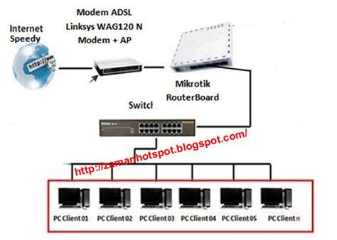 Router Untuk Warnet Cara Setting Mikrotik Rb750 Untuk Warnet Pakai Telkom Speedy Area Hotspot