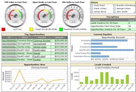 business dashboard exles product features inetsoft