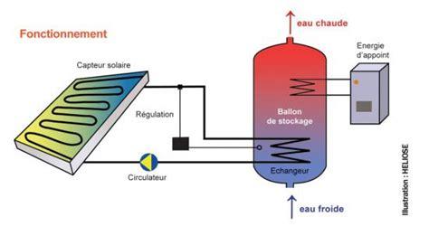 climatiseur d appoint 320 energie solaire thermique fonctionnement kd02 jornalagora