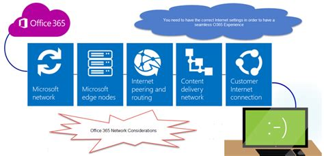 office 365 cloud archives faces of it