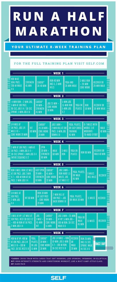 running your marathon the complete 20 week marathon plan books best 25 half marathons ideas on running half