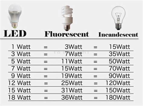 li le 1 watt oule elecolight 174 plein spectre gamme biovital