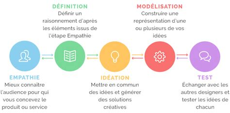 design thinking yes and au commencement il y eut le design thinking sigma