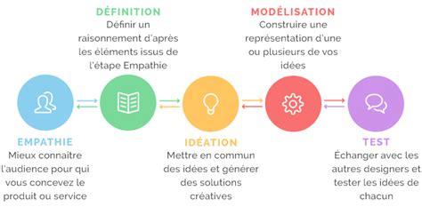 design thinking experts au commencement il y eut le design thinking sigma