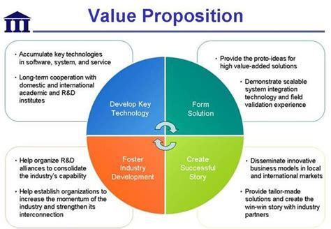 exle of value proposition value proposition career