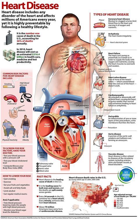 Heart disease   causes, symptoms and treatment   QSota Health Tips