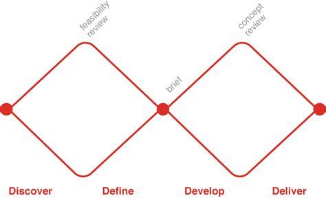 google design fundamentals dasar dasar ux web google developers