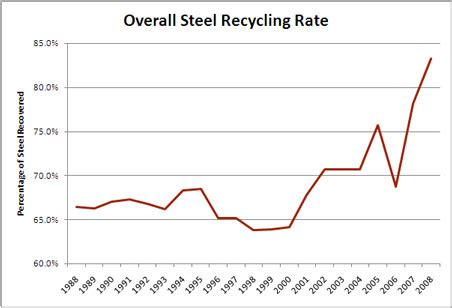 what does steel come from upstream steel where does scrap metal come from