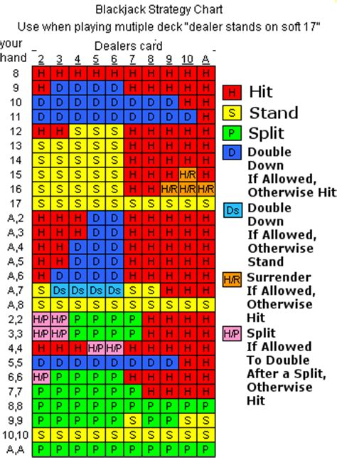 Blackjack Odds Table by Basic Strategy Blackjack 6 Decks