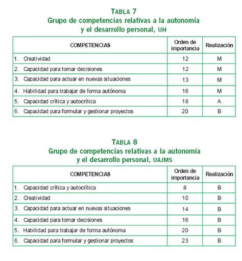 el desarrollo de competencias socioemocionales y su competencias gen 233 ricas y formaci 243 n profesional un