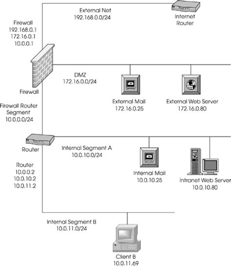 nat networking tutorial implementing nat a step by step exle chapter 10