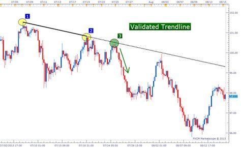 define swing trading forex trend line drawing tips of forex swing profit