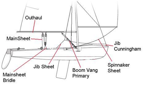 nauticed catamaran game c420 lines and rigging