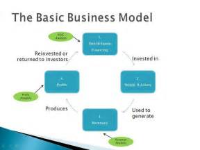 how to write a business model template how to write a business model