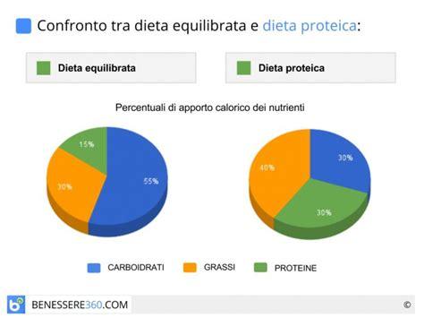 alimenti durante allattamento 187 dieta proteica in allattamento