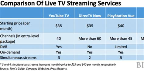 internet tv online streaming services comparison youtube tv expands us footprint business insider