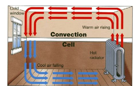 pattern of thermal energy science blog particle theory of matter convection