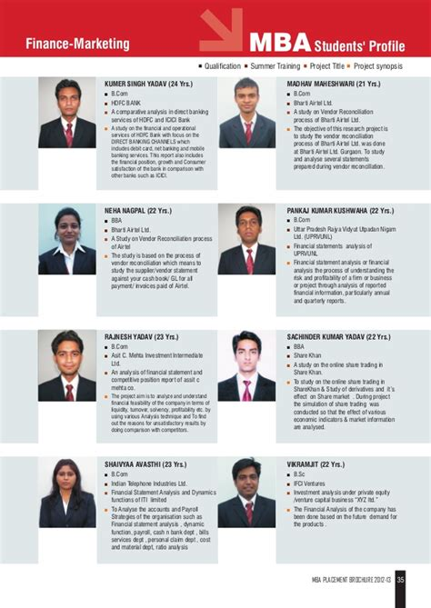 Mba Placemnt by Jaipuria Mba Placement 2013