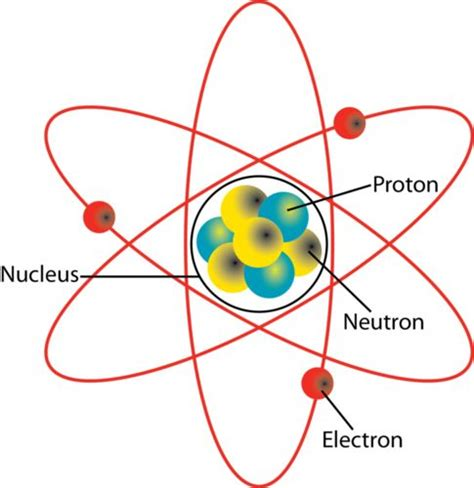 partical diagram earth science atoms and science on