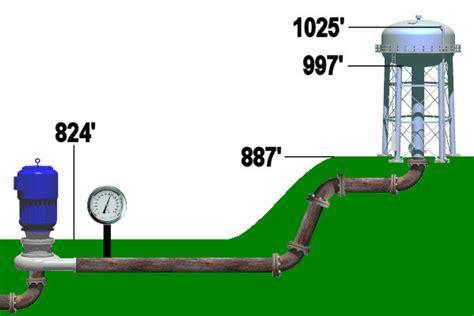 what determines my water pressure