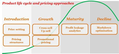 product pricing plan uplabs the art and science of pricing re tales by anurag mathur