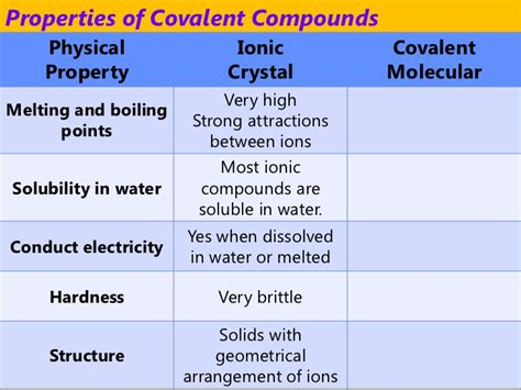 4 properties of ionic compounds igcse chemistry