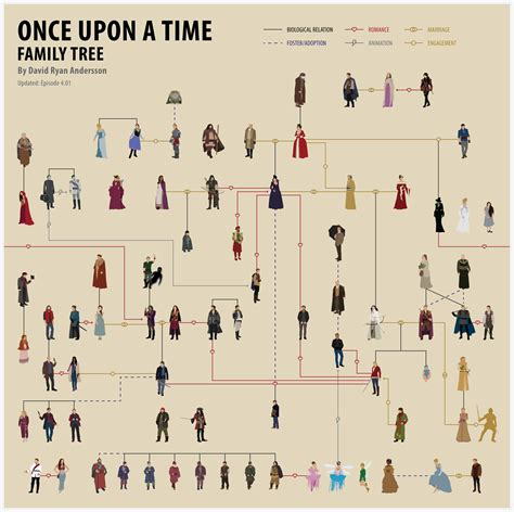 character relationship chart maker once upon a time family tree science fiction