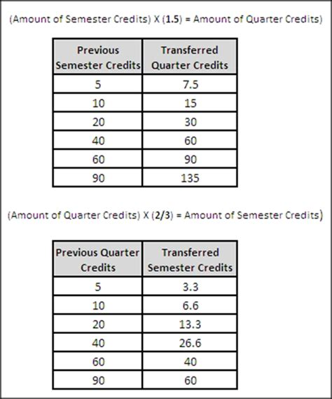 College Credit Hours Formula Semester Vs Quarter What You Need To When Transferring Credits