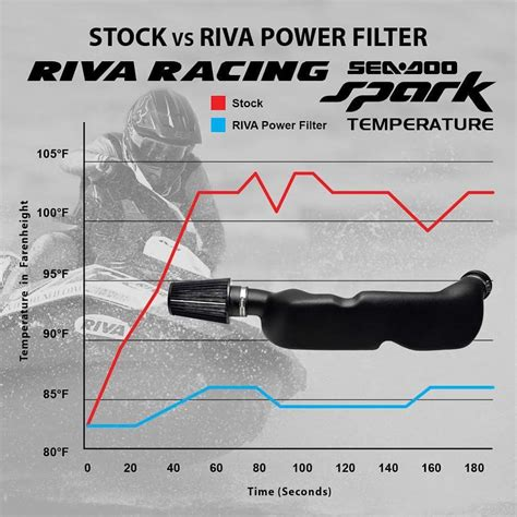 Vtech Reva riva sea doo spark cold air intake rs13130 pwc