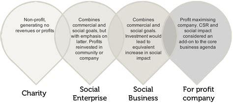 Business Brilliant what is a social enterprise what is a social business
