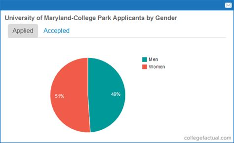 Of Maryland Mba Enrollment Statistics by Of Maryland College Park Admissions Statistics
