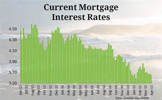 current home mortgage rates current mortgage interest rates and chart